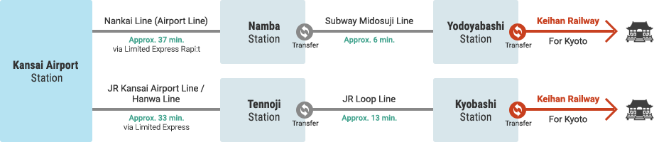 Access from Kansai International Airport via Other Rail Services
