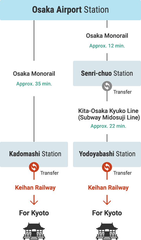 Access from Osaka (Itami) International Airport via Other Rail Services