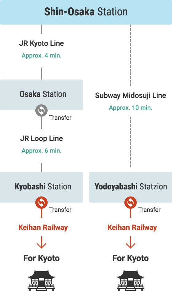 Access from Shinkansen Lines via Other Rail Services